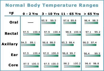 is 37 1 temperature normal for the3 weeks what doctor answers on healthtap