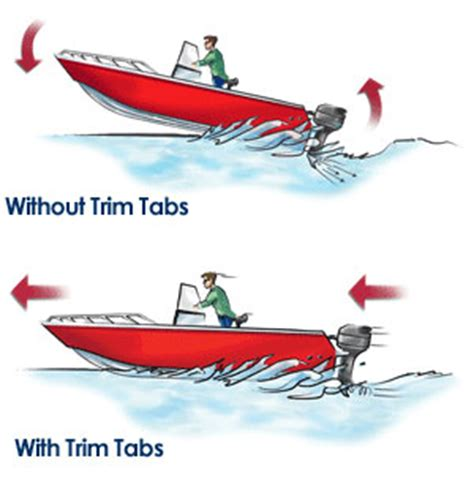 Motorboat Go So Slow by Why Do I Need Trim Tabs Bennett Marine