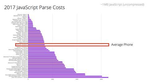 Javascript Start-up Optimization