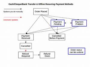 Order Processing: Cash, Cheque and Bank Transfer Orders