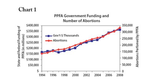 Frc Blog » Planned Parenthood Raking In Government Money. Baltimore Mesothelioma Attorneys. Dental Hygienist Schools In Texas. Kitchenaid Dishwasher Kuds02frss1. Enjaz Information Technology. Landlords Residential Property Insurance. Health Insurance In Canada Family Trust Org. Merchant Credit Card Systems. Northern Leasing Systems Inc