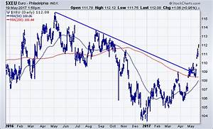 Rising European Currencies Are Pushing the Dollar Lower ...