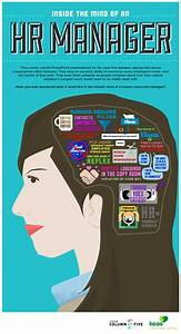 Inside the Mind of an HR Manager | Infographics About Job ...