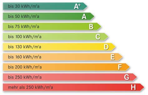 Enev Und Energieausweis  Die Grundlagen
