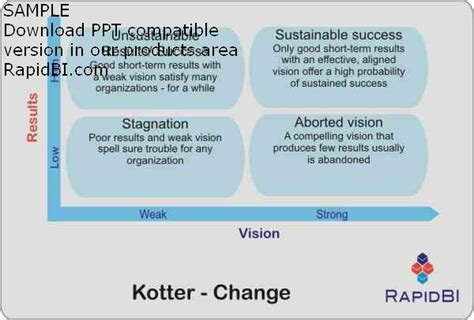 Kotter Analysis by Models Leadership And Management Models Download Page 3b