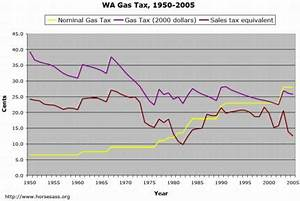 Charting the gas tax's steady decline | HorsesAss.Org