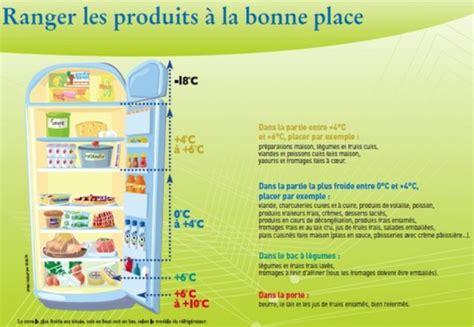 comment bien ranger frigo