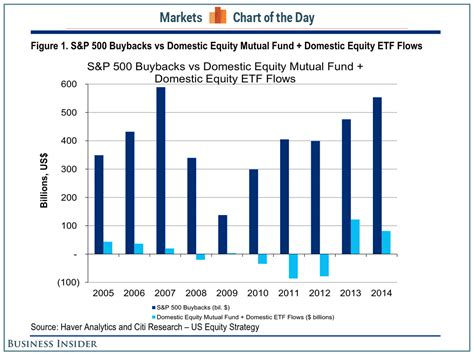 S&p 500 Buybacks Vs Equity Fund Flows  Business Insider. Mortage Rate Comparison Tumor Kidney Symptoms. Sports Psychology Phd Programs. Major Depression Dsm Code Sql Online Classes. High School Homeschooling Programs. Asus Transformer Prime Android Tablet. Riverbed Devices Network Basic Cable Services. Practical Administrative Solutions. Internet Cable Providers Toyo Air Conditioner