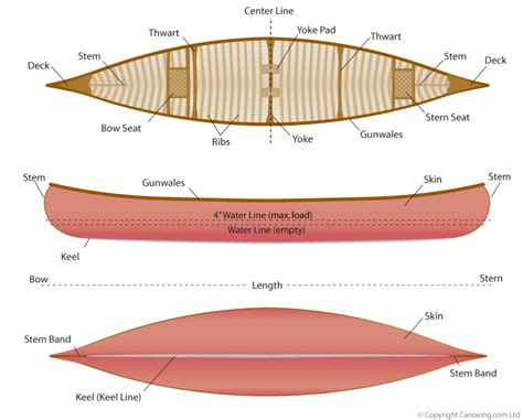 Old Boat Terms by Canoe Terminology 183 Canoeing