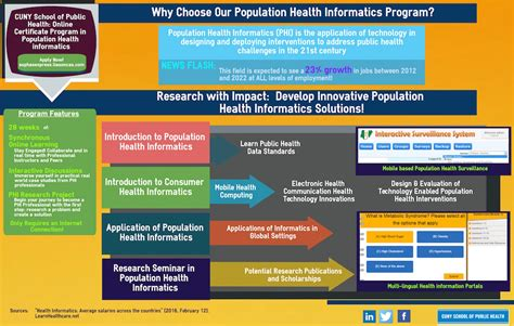 Population Health Informatics Certificate  School Of. Medicare Supplement Insurance Costs. Best Supplemental Insurance To Medicare. South Alabama Federal Credit Union. How To Choose Diamond Stud Earrings. Home Loans California Risk Consulting Firms. Requirements For A Associates Degree. Single Trip Travel Insurance. How To Make Damaged Hair Healthy