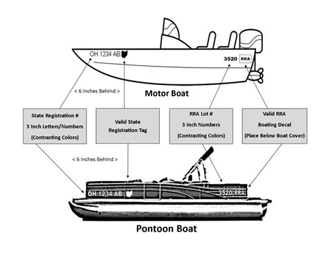 Ct Boat Registration Numbers Rules by Boating Information Romerock Association