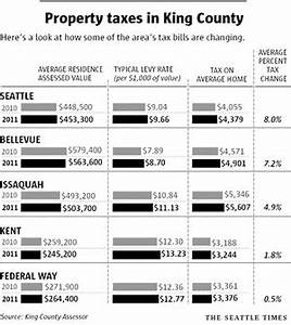King County property tax going up as home prices fall ...