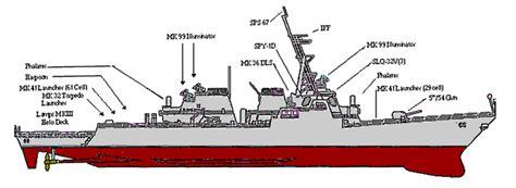 Ship Parts Names by Naming Ships