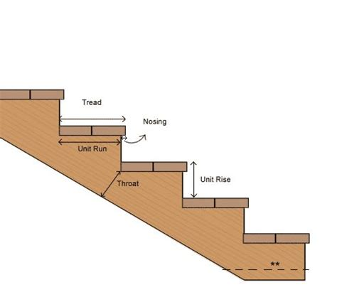 Deck Stair Stringer Calculator by Stairs Calculator Figure Out Stringer Length Rise And