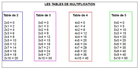 maths ce1 1 la multiplication la table de 2 3 4 et 5 les deux amis
