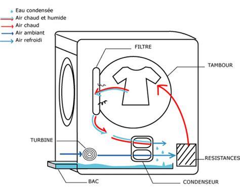 le produit du mois une s 233 cheuse thermopompe sans conduit de ventilation nouvelle 201 cohabitation