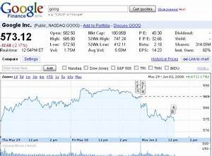 Ignorance Yahoo Stock Quotes Real Time | 4 Quote