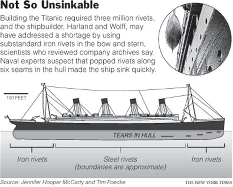 Titanic Boat Structure by Laws Of Physics Did Not Get The Memo About The Titanic