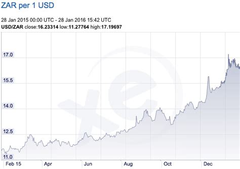 exchange rate from zar to usd exchange rate lira