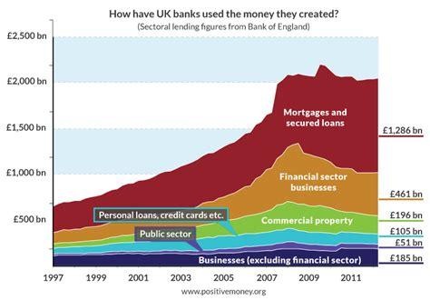 How Much Money Have Banks Created?  Positive Money. Top 10 College Campuses Atlanta Tech College. Crescent Credit Card Processing Company. What Does E R Stand For Reflective Stop Signs. Plastic Surgeons In Michigan Ca Lemon Laws. Insulation Charlotte Nc Mortgage Broker Career. Can A Lawyer Represent Himself. Backyard Flagstone Patio Ideas. Buy A College Degree From A Real College