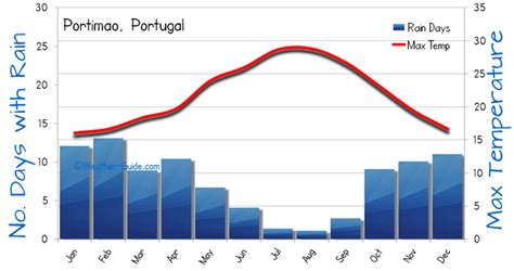 range weather forecast portimao 28 images cruise discounts to the port of portimao portugal