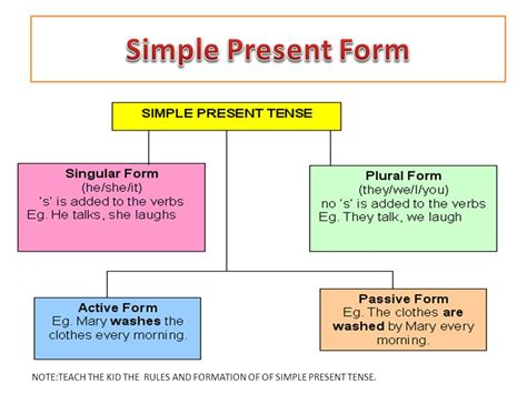 Simple Present Tense  Ppt Video Online Download