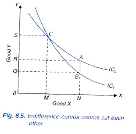 Slope Of Indifference Curve by 4 Important Properties Of Indifference Curve With Curve