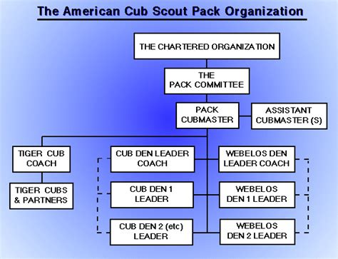 4 cub scout committee chair responsibilities lds pack leadership boy scout district